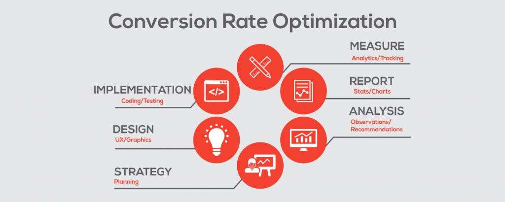 conversion rate optimization  company